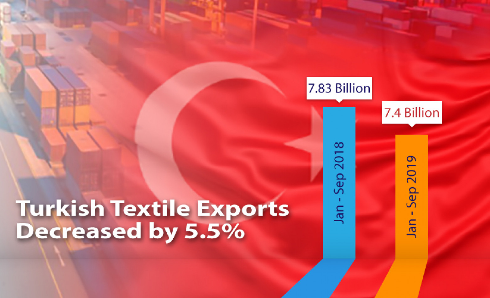 Turkey Sees Significant Decline in Textile Exports